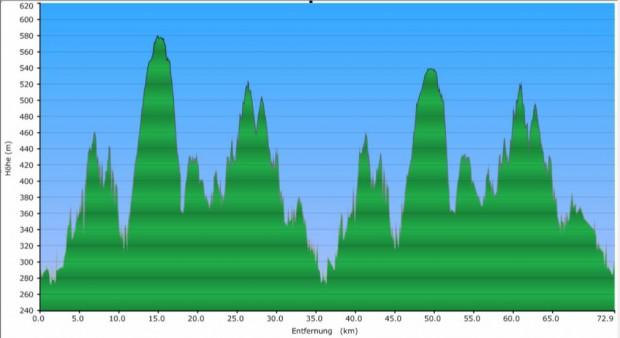 Hhenprofil-Marathon